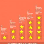 Five star Rating Boost Business Revenue